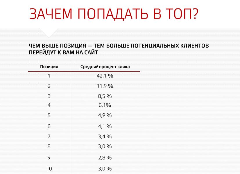 продвижение в ТОП-10 Яндекса и Гугла - но это не точно! )